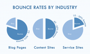 bounce-rate-by-industry-1