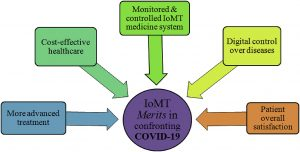 Enabling the Success of IoMT